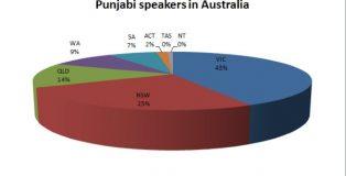 Punjabi Speakers in Australia