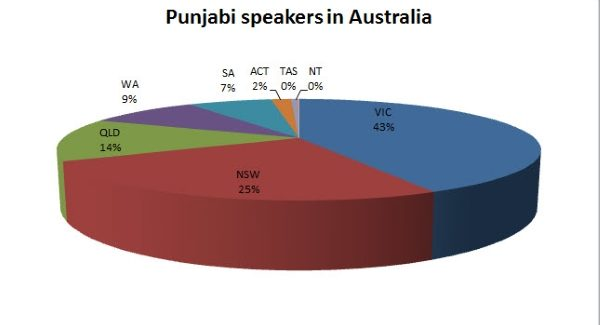 PUNJABI TOPS ALL OTHER INDIAN SUBCONTINENTAL LANGUAGES IN 3 AUSTRALIAN STATES