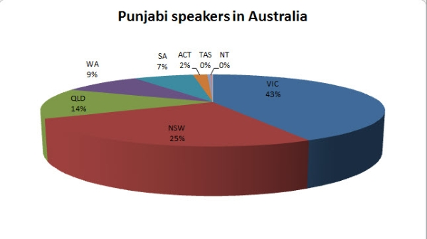 Punjabi Speakers in Australia