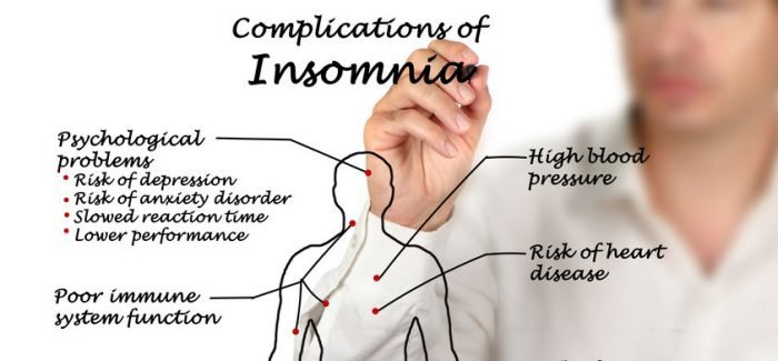 The association between Poor Sleep, Depression and Chronic pain